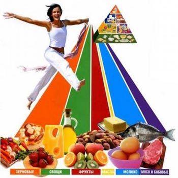 Раціональне харчування - помічник по здоровому способу життя